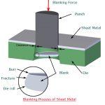 Metal Fabrication Process