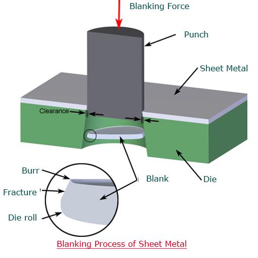 Sheet Metal Fabrication Process